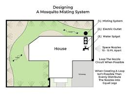 Garden Sprinkler System Design Awesome Design A Mosquito Misting System With Ease PestPoolandLawn