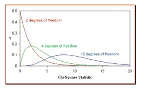 Chi Square Distribution Hypothesis Test Six Sigma Study