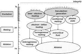Atomistic-continuum modeling of ultrafast laser-induced melting of ...