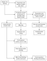 Process Flow Chart Of Textile Finishing Process Textile