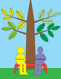 family tree layout understanding options for your custom family tree art