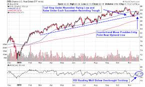 Real Estate Etfs Bounce From Key Support