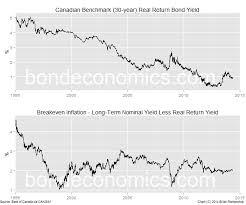 Bond Economics Canadian Data Roundup