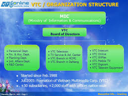 Vtc Organization Chart Beautiful Life Loading Thursday May 14 Page 1 Vietnam