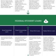 Fafsa Flow Chart Financial Aid Flowchart A Guide For Students Paying For