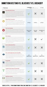 Web Hosting Comparison Chart Inmotion Hosting Vs Bluehost