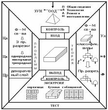 Курсовая работа Применение схем конспектов на уроках химии   усиления самостоятельной работы студентов а также специфика предмета На рисунке 3 приведена примерная структура конспект схемы практического занятия