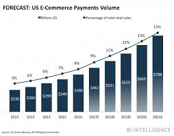 us emerce payments volume