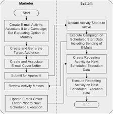 Marketing Department Process Flow Chart Campaign Process