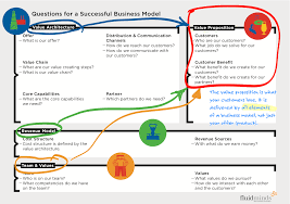 business model the product is not the value proposition business model innovation