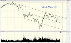 Barrick Gold Corp Abx 2011 2018 Review Elliott Wave 5 0