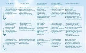 Sensory Processing Chart Sensory Integration Kids Unlimited