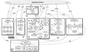 Openstack Design High Availability In The Cloud An Openstack Approach