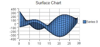 Surface Chart Example Xyz Surface Charts