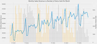 Visualizing Data Overlaying Charts In Python Python Data