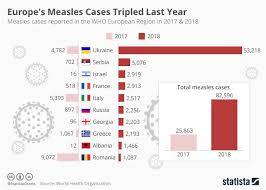 Chart Europes Measles Cases Tripled Last Year Statista