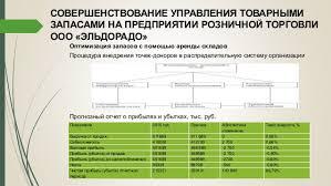 дипломная презентация по управлению товарными запасами предприятий ро   11 СОВЕРШЕНСТВОВАНИЕ УПРАВЛЕНИЯ ТОВАРНЫМИ ЗАПАСАМИ