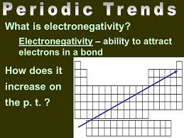 Question of the Day Elements on the right side of the periodic ...