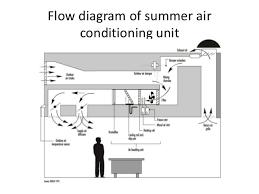 air conditioning system diagram. 7. flow diagram of summer air conditioning system o