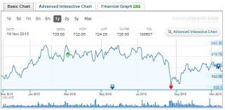 Ing Vysya Share Price Chart Share Price Of Yes Bank 2019 2020 Student Forum