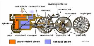 how the steam engine of the locomotive works a 21st century the walschaert system