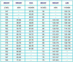 Height And Weight Chart Of Baby Choice Image - Chart Design For Project
