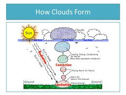 Water In The Atmosphere Section 2 4 Pages How Does Fog Form Q How