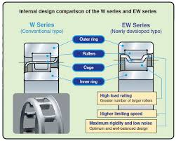 Ball Bearing Interchange Chart Comparison Of Nsk Cylindrical Roller Bearing W And Ew