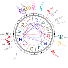 Freud Birth Chart Astrology And Natal Chart Of Lucian Freud Born On 1922 12 08