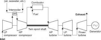 advanced gas turbine design power generation technologies gas engine power plant layout photo gas turbine power plant (b)