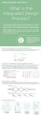 What Is Integrated Design Process Green Building Infographic What Is The Integrated Design