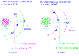 Electron Shielding What Is Penetration Effect How Does Penetration Effect