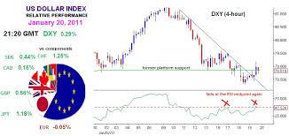 American Dollar Index Dxy Natkcomlitttal Ga