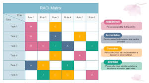 Six Sigma Raci Chart Editable Raci Matrix Template You Can Download And Use