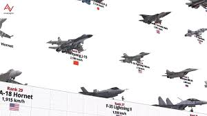 Fighter Aircraft Comparison Chart Fighter Aircraft Maximum Speed Comparison 3d