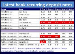 Hdfc Rd Interest Rates 2018 Calculator Hdfc Bank Fixed