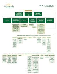 Association Organizational Chart Organizational Chart Wright State University