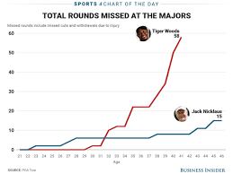 Tiger Vs Jack Chart Why Tiger Woods Will Never Catch Jack Nicklaus 18 Major