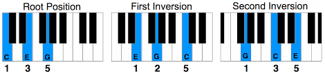 Piano Chord Finger Chart Printable Piano Keyboard Finger Placement Chart Pdf