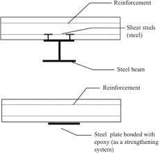Shear Connector An Overview Sciencedirect Topics