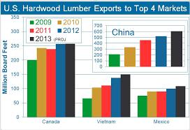 Hardwood Lumber Prices Chart Lumber Prices Surge As Sawmills Run Short Woodworking Network
