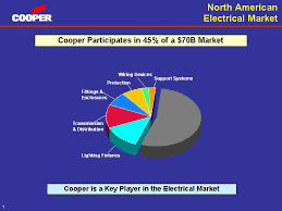 exv99w1 north american electrical market cooper participates in 45% of a 70b market lighting fixtures fittings enclosures protection transmission distribution