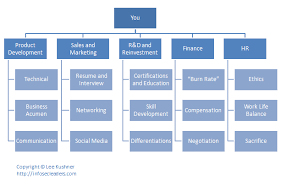 The Company Of Self A Career Development Org Chart Career