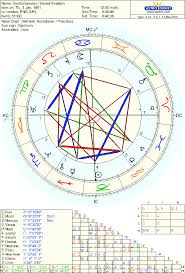 The National Chart Of United Kingdom Astrodienst