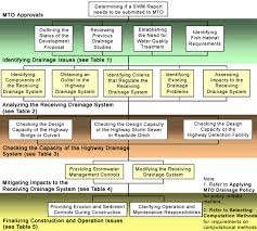 Mto Organization Chart Stormwater Management Requirements Map