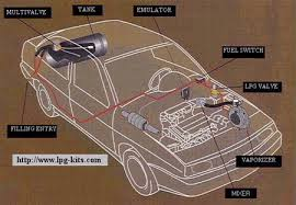 conversion how liquefied petroleum gas works howstuffworks example dual fuel conversion system