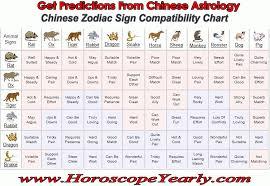 Chinese Animal Compatibility Chart Pin On Chinese Zodiac