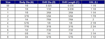Blind Rivet Hole Size Chart A Pictures Of Hole 2018