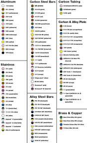 Rockwell Hardness Chart For Metals Pdf Bedowntowndaytona Com