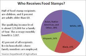 Food Stamp Chart The Price Of Food Stamps Kokoa Magazine